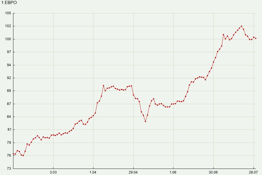 Курс доллара на 02.02 2013