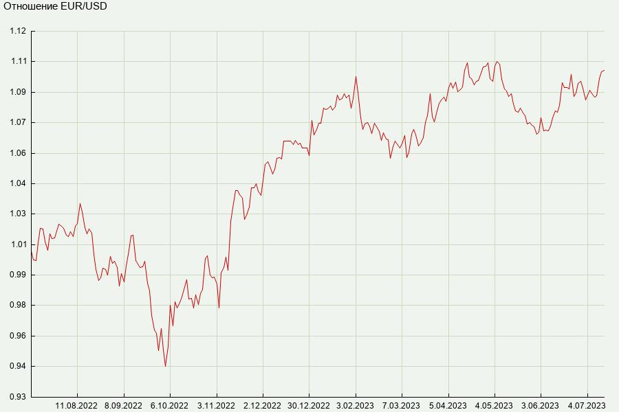Курс евро на 25.01 2013