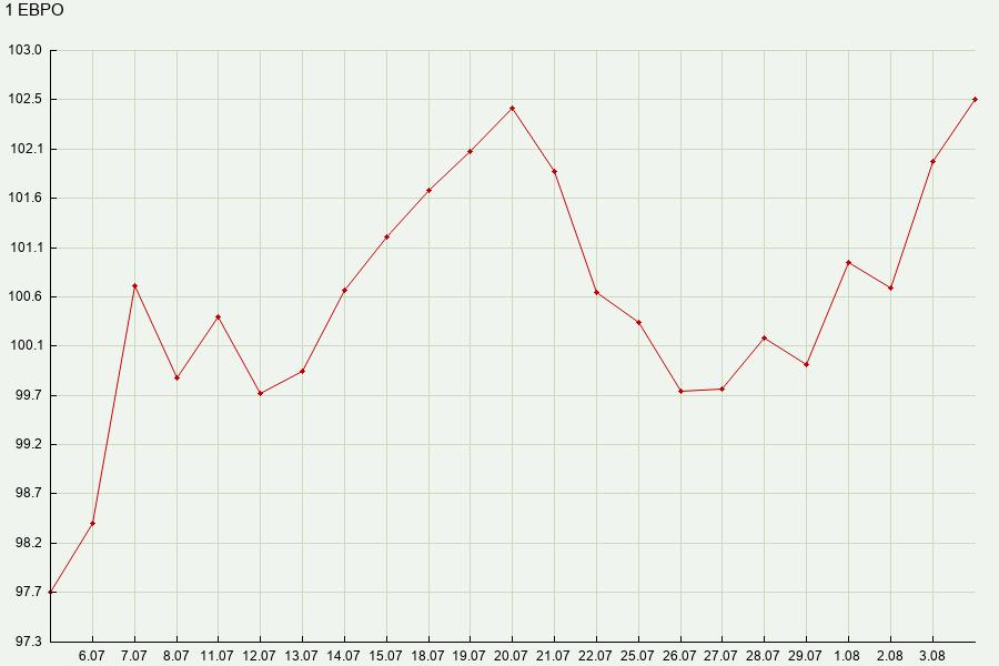 Динамика курса евро 2011