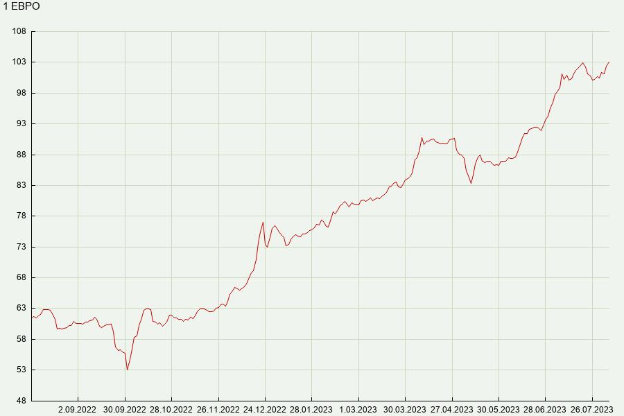 Курс доллара 20.03 2012